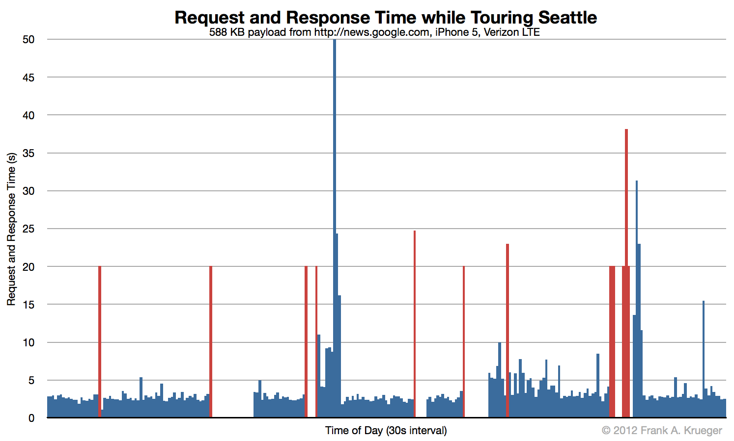 Request and response times touring Seattle
